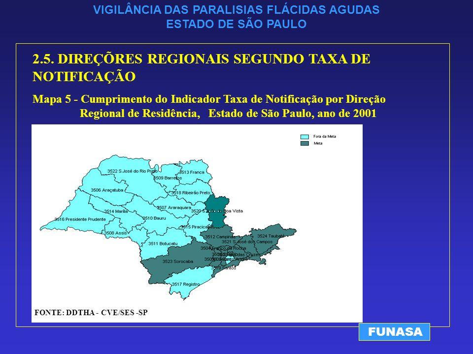 VIGILÂNCIA DAS PARALISIAS FLÁCIDAS AGUDAS ESTADO DE SÃO PAULO FUNASA 2.5.