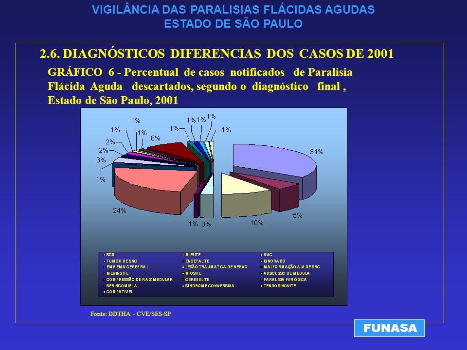 VIGILÂNCIA DAS PARALISIAS FLÁCIDAS AGUDAS ESTADO DE SÃO PAULO FUNASA Fonte: DDTHA - CVE/SES-SP 2.6.