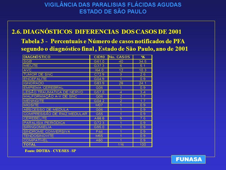 VIGILÂNCIA DAS PARALISIAS FLÁCIDAS AGUDAS ESTADO DE SÃO PAULO FUNASA Fonte: DDTHA - CVE/SES - SP 2.6.