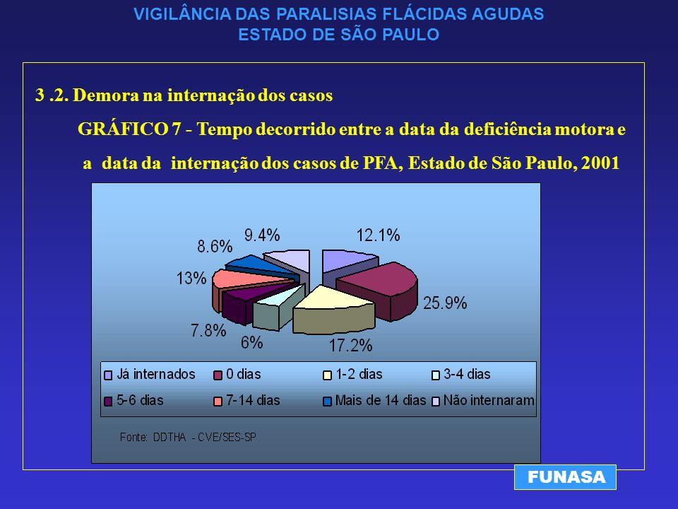 VIGILÂNCIA DAS PARALISIAS FLÁCIDAS AGUDAS ESTADO DE SÃO PAULO FUNASA 3.2.