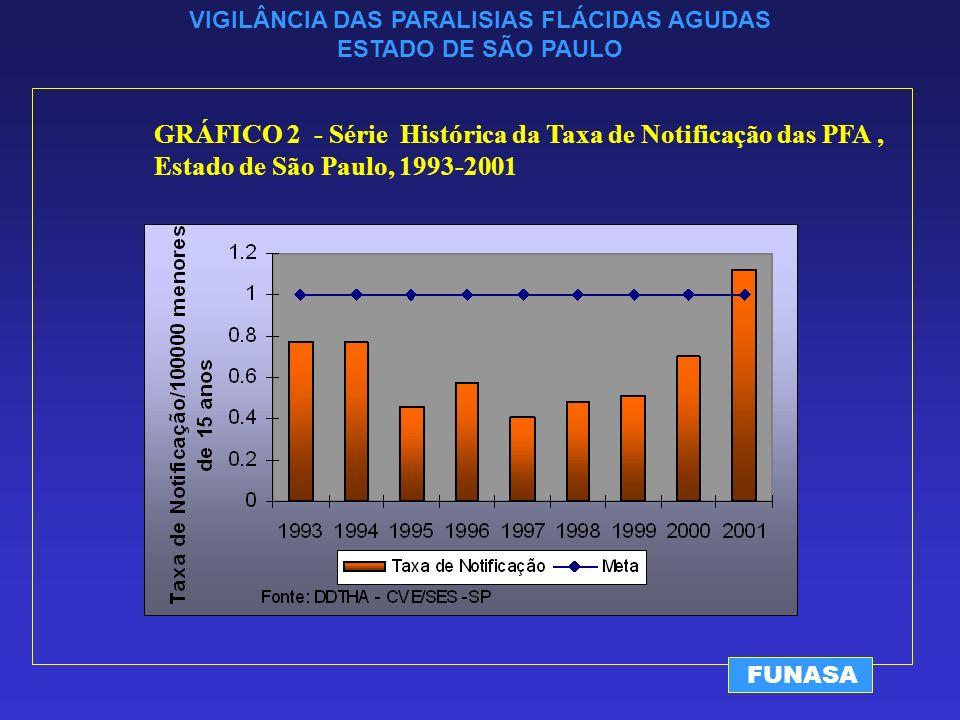 VIGILÂNCIA DAS PARALISIAS FLÁCIDAS AGUDAS ESTADO DE SÃO PAULO FUNASA GRÁFICO 2 - Série Histórica da Taxa de Notificação das PFA, Estado de São Paulo, 1993-2001