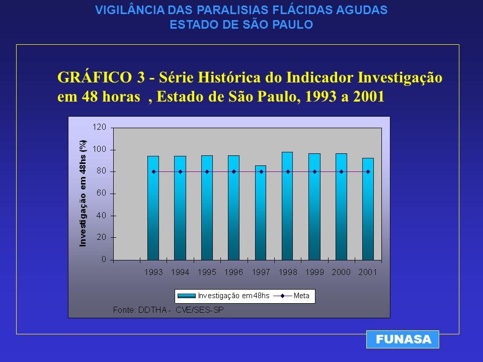 VIGILÂNCIA DAS PARALISIAS FLÁCIDAS AGUDAS ESTADO DE SÃO PAULO FUNASA GRÁFICO 3 - Série Histórica do Indicador Investigação em 48 horas, Estado de São Paulo, 1993 a 2001