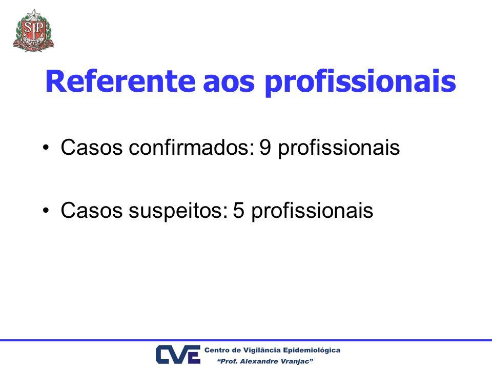 Referente aos profissionais Casos confirmados: 9 profissionais Casos suspeitos: 5 profissionais