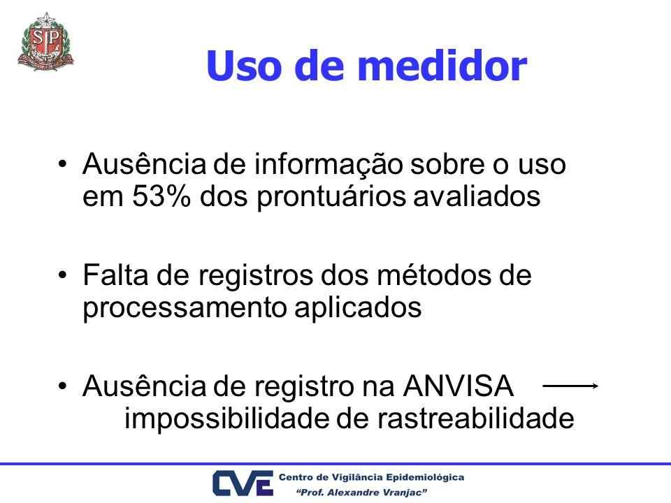 Uso de medidor Ausência de informação sobre o uso em 53% dos prontuários avaliados Falta de registros dos métodos de processamento aplicados Ausência