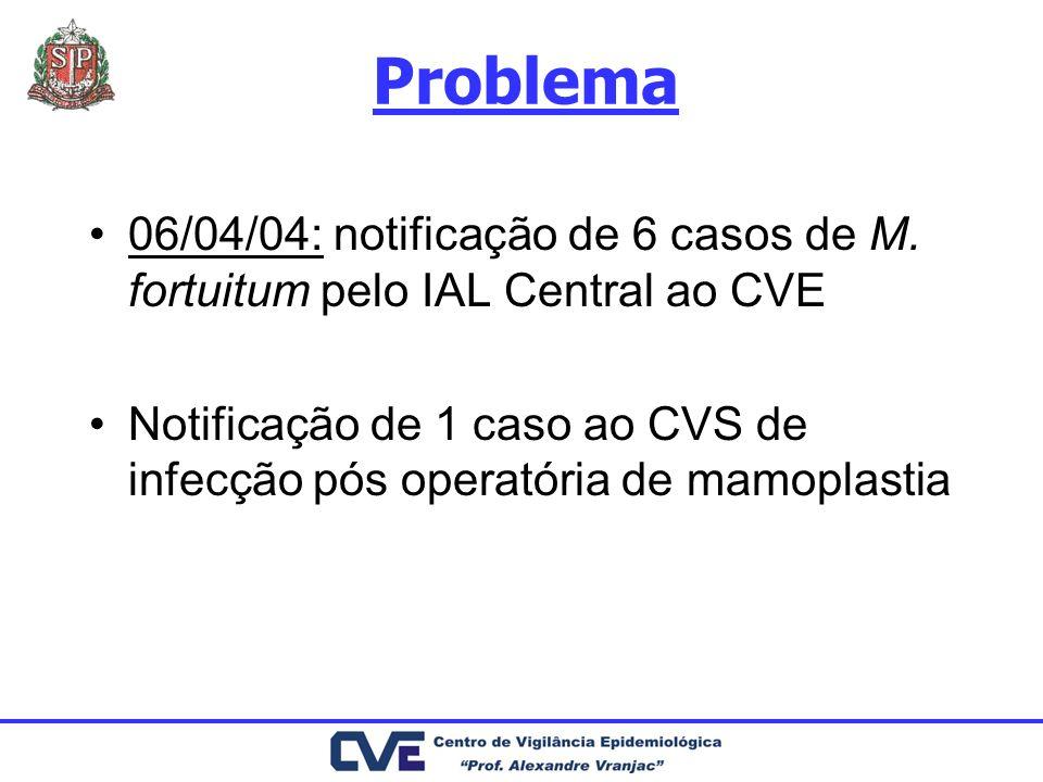 Problema 06/04/04: notificação de 6 casos de M. fortuitum pelo IAL Central ao CVE Notificação de 1 caso ao CVS de infecção pós operatória de mamoplast