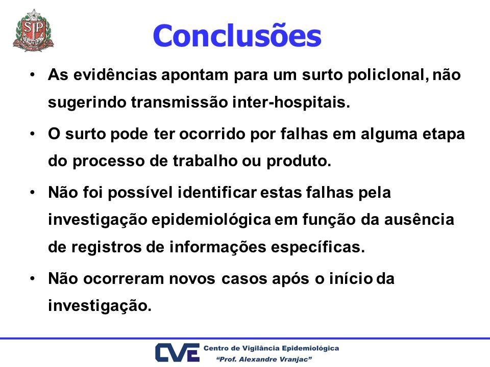 Conclusões As evidências apontam para um surto policlonal, não sugerindo transmissão inter-hospitais. O surto pode ter ocorrido por falhas em alguma e