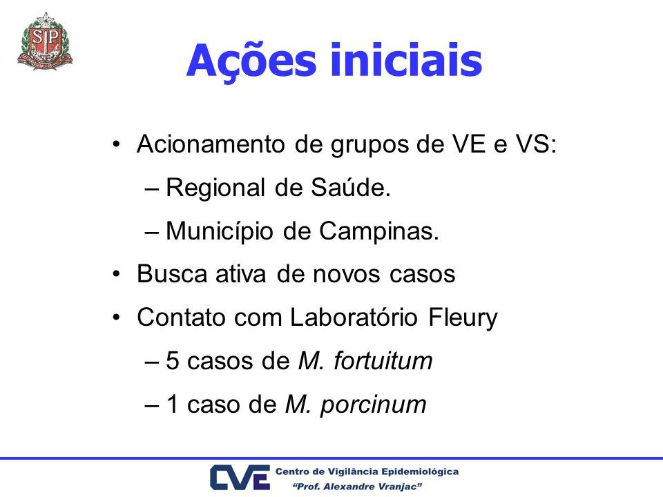 Ações iniciais Acionamento de grupos de VE e VS: –Regional de Saúde. –Município de Campinas. Busca ativa de novos casos Contato com Laboratório Fleury