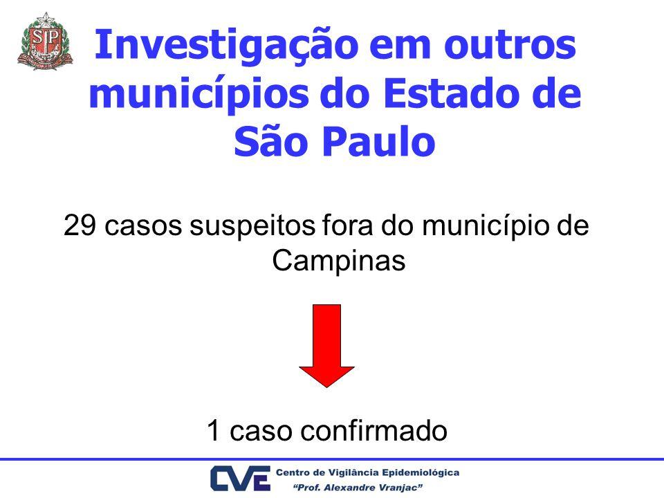 Investigação em outros municípios do Estado de São Paulo 29 casos suspeitos fora do município de Campinas 1 caso confirmado