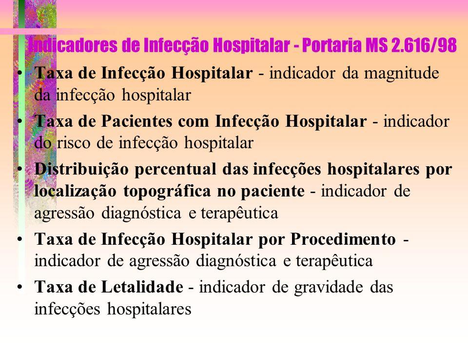 Taxa de Infecção Hospitalar - indicador da magnitude da infecção hospitalar Taxa de Pacientes com Infecção Hospitalar - indicador do risco de infecção