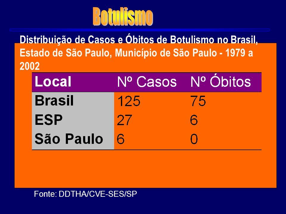 Fonte: DDTHA/CVE-SES/SP Distribuição de Casos e Óbitos de Botulismo no Brasil, Estado de São Paulo, Município de São Paulo - 1979 a 2002
