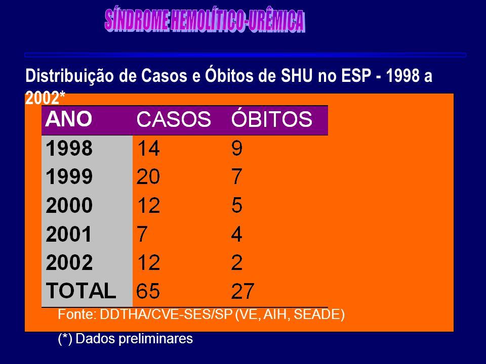Distribuição de Casos e Óbitos de SHU no ESP - 1998 a 2002* Fonte: DDTHA/CVE-SES/SP (VE, AIH, SEADE) (*) Dados preliminares