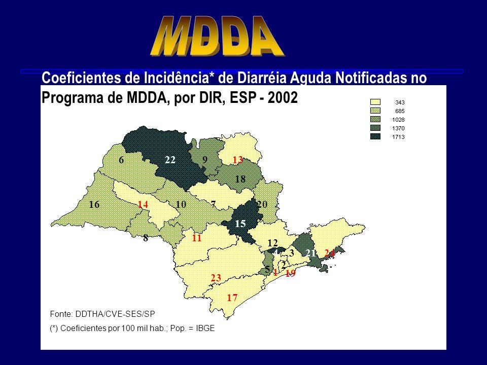 Pirâmide de Incidência das Diarréias ANO 2002 Infecção na população Pessoas doentes Procuram cuidados médicos (E spécimes colhidas) (Caso confirmado/cultura) Notificação para a VE (Testes de Laboratório) Áreas implantadas MDDA 177.922 diarréias notificadas = 545,4/100mil hab.* 40% Estimativa para o ESP: 208.221 procuram médico Coef.