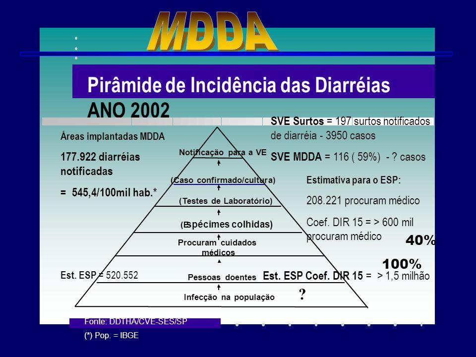 Pirâmide de Incidência das Diarréias ANO 2002 Infecção na população Pessoas doentes Procuram cuidados médicos (E spécimes colhidas) (Caso confirmado/c