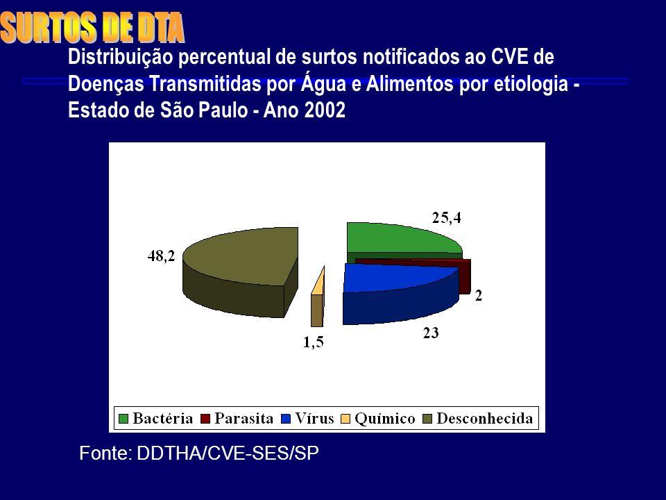 Distribuição percentual de surtos notificados ao CVE de Doenças Transmitidas por Água e Alimentos por etiologia - Estado de São Paulo - Ano 2002 Fonte