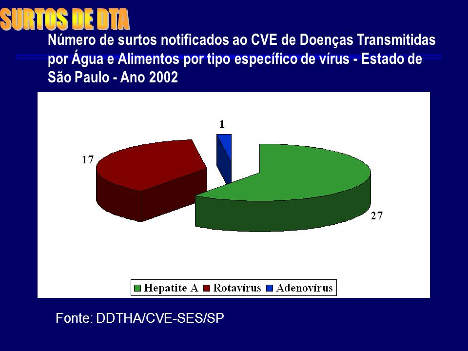 Número de surtos notificados ao CVE de Doenças Transmitidas por Água e Alimentos por tipo específico de vírus - Estado de São Paulo - Ano 2002 Fonte: