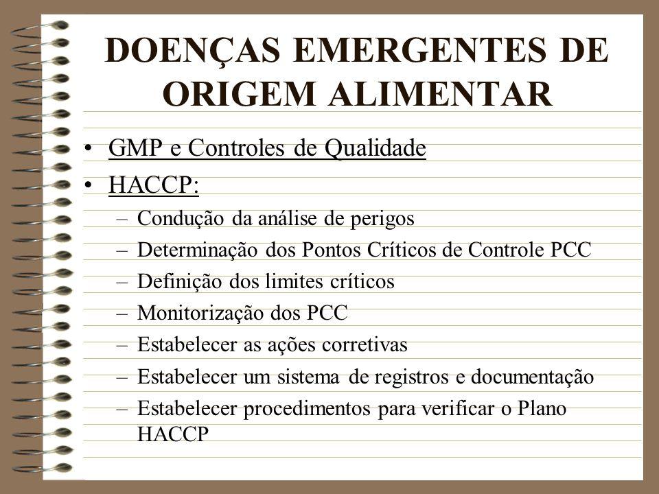 DOENÇAS EMERGENTES DE ORIGEM ALIMENTAR GMP e Controles de Qualidade HACCP: –Condução da análise de perigos –Determinação dos Pontos Críticos de Contro