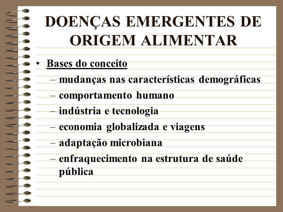 DOENÇAS EMERGENTES DE ORIGEM ALIMENTAR Bases do conceito –mudanças nas características demográficas –comportamento humano –indústria e tecnologia –eco