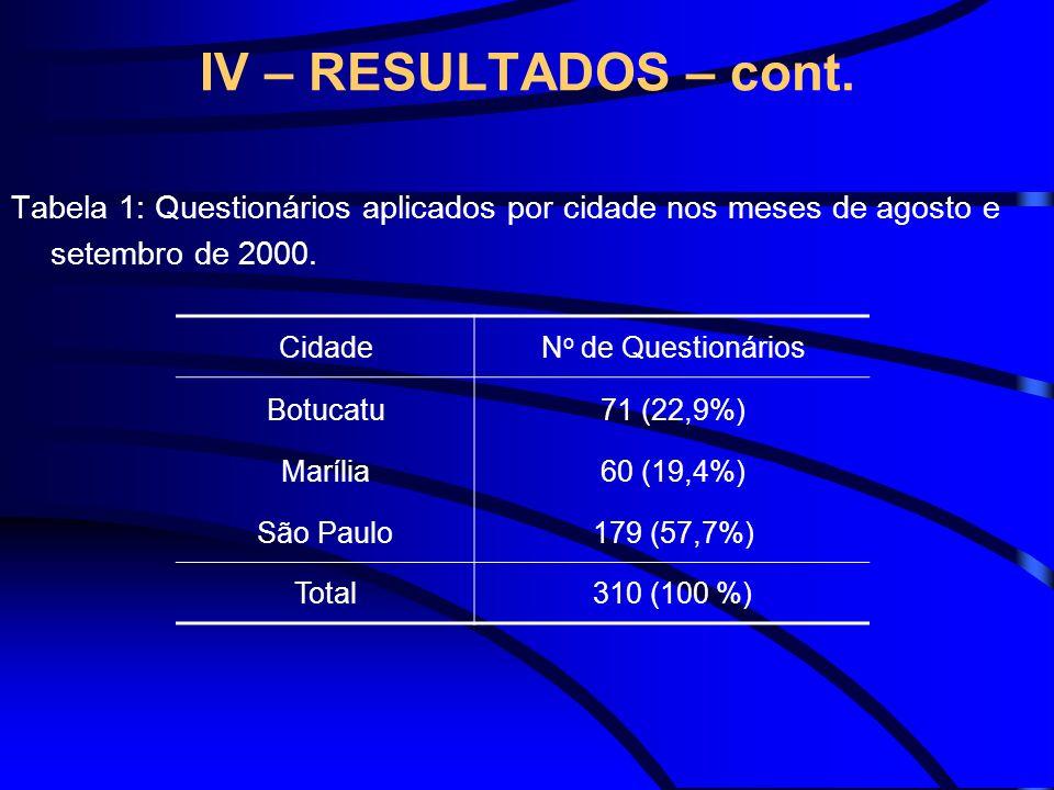 IV – RESULTADOS – cont. Tabela 1: Questionários aplicados por cidade nos meses de agosto e setembro de 2000. CidadeN o de Questionários Botucatu71 (22