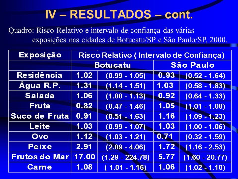 IV – RESULTADOS – cont. Quadro: Risco Relativo e intervalo de confiança das várias exposições nas cidades de Botucatu/SP e São Paulo/SP, 2000.