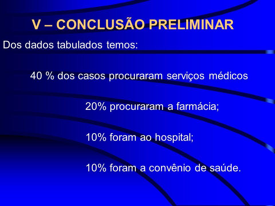 V – CONCLUSÃO PRELIMINAR Dos dados tabulados temos: 40 % dos casos procuraram serviços médicos 20% procuraram a farmácia; 10% foram ao hospital; 10% f