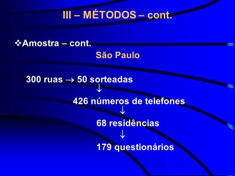 III – MÉTODOS – cont. Amostra – cont. São Paulo 300 ruas 50 sorteadas 426 números de telefones 68 residências 179 questionários