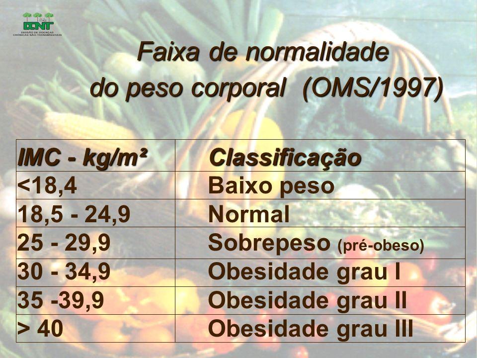 Faixa de normalidade do peso corporal (OMS/1997) do peso corporal (OMS/1997) IMC - kg/m²Classificação <18,4Baixo peso 18,5 - 24,9Normal 25 - 29,9Sobrepeso (pré-obeso) 30 - 34,9Obesidade grau I 35 -39,9Obesidade grau II > 40Obesidade grau III