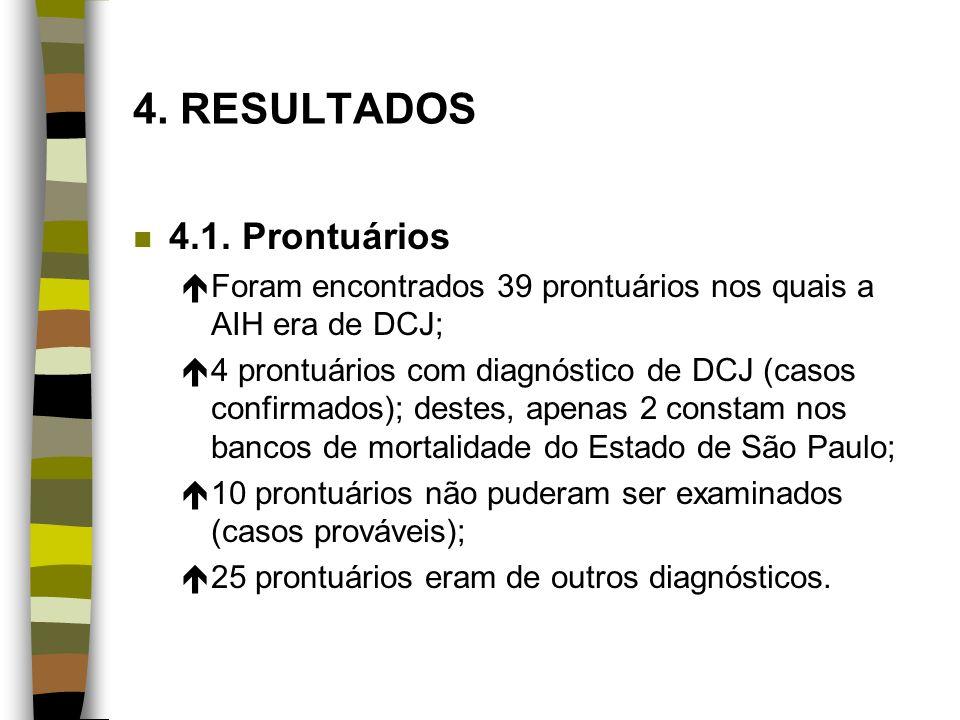 4. RESULTADOS n 4.1. Prontuários éForam encontrados 39 prontuários nos quais a AIH era de DCJ; é4 prontuários com diagnóstico de DCJ (casos confirmado
