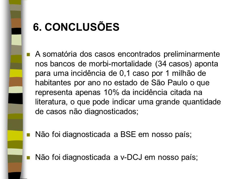 6. CONCLUSÕES n A somatória dos casos encontrados preliminarmente nos bancos de morbi-mortalidade (34 casos) aponta para uma incidência de 0,1 caso po