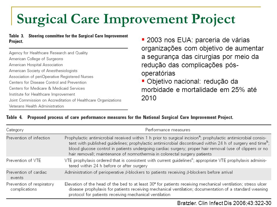 Surgical Care Improvement Project Bratzler.