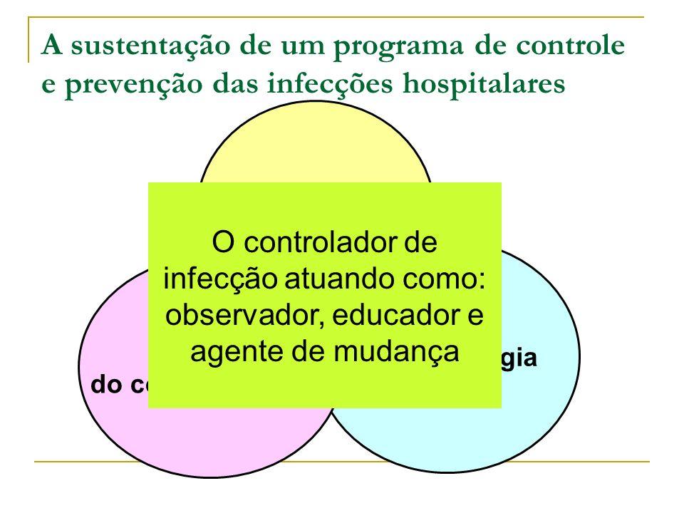 A sustentação de um programa de controle e prevenção das infecções hospitalares Microbiologia Epidemiologia Ciências do comportamento O controlador de