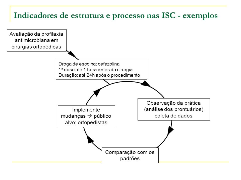 Indicadores de estrutura e processo nas ISC - exemplos Avaliação da profilaxia antimicrobiana em cirurgias ortopédicas Droga de escolha: cefazolina 1ª