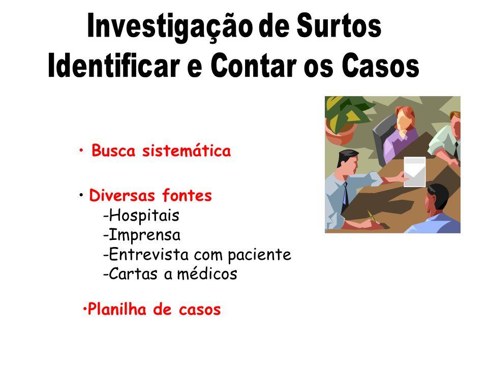Busca sistemática Diversas fontes -Hospitais -Imprensa -Entrevista com paciente -Cartas a médicos Planilha de casos