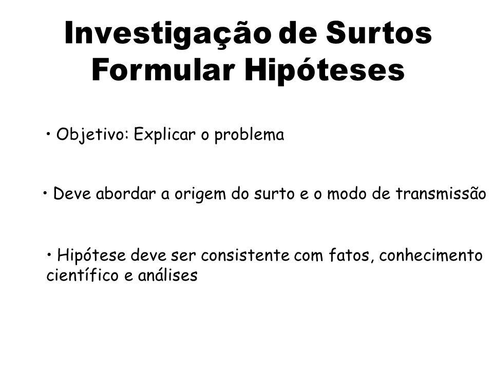 Objetivo: Explicar o problema Deve abordar a origem do surto e o modo de transmissão Hipótese deve ser consistente com fatos, conhecimento científico