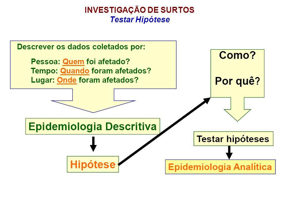INVESTIGAÇÃO DE SURTOS Testar Hipótese