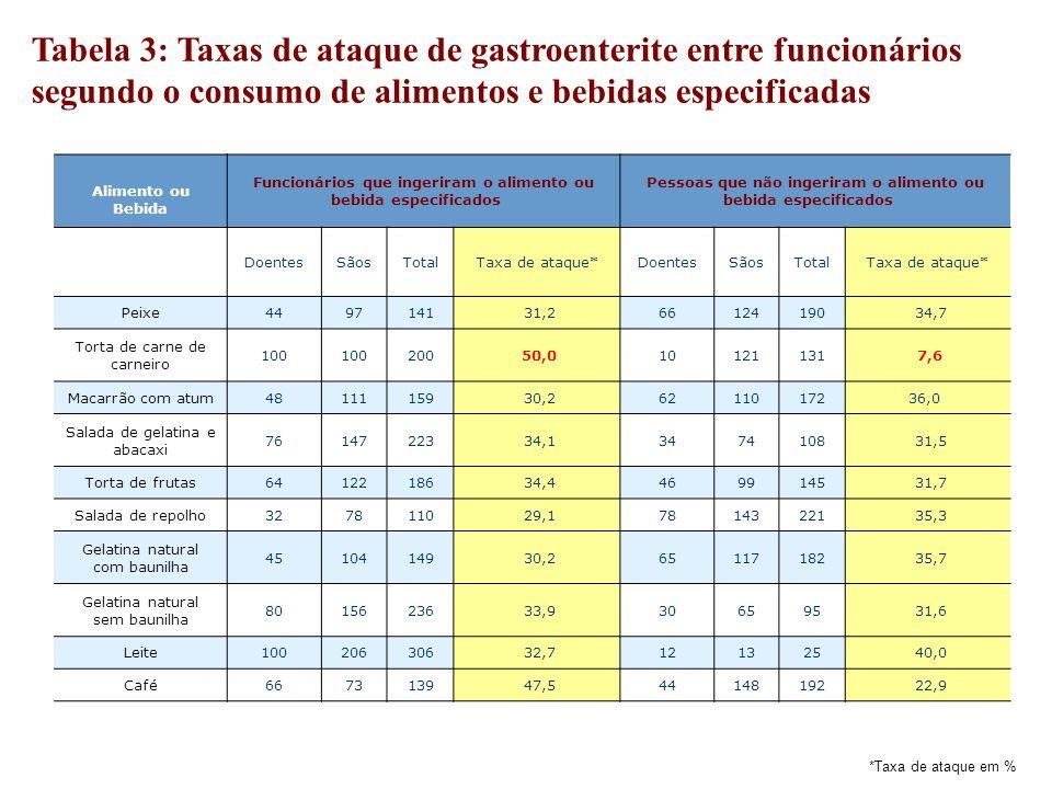 Tabela 3: Taxas de ataque de gastroenterite entre funcionários segundo o consumo de alimentos e bebidas especificadas *Taxa de ataque em % Alimento ou