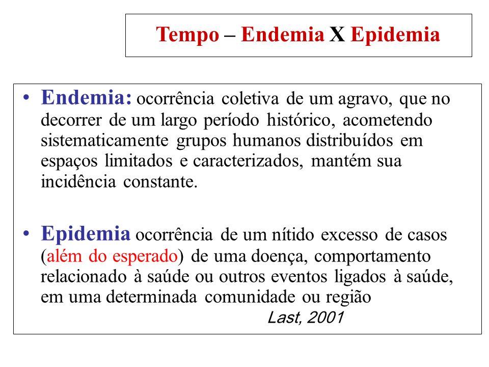 Tempo – variações irregulares Epidemia: Epidemia: Concentração de casos de uma mesma doença em determinado local e época claramente em excesso ao número de casos esperados (conceito de anormalidade).