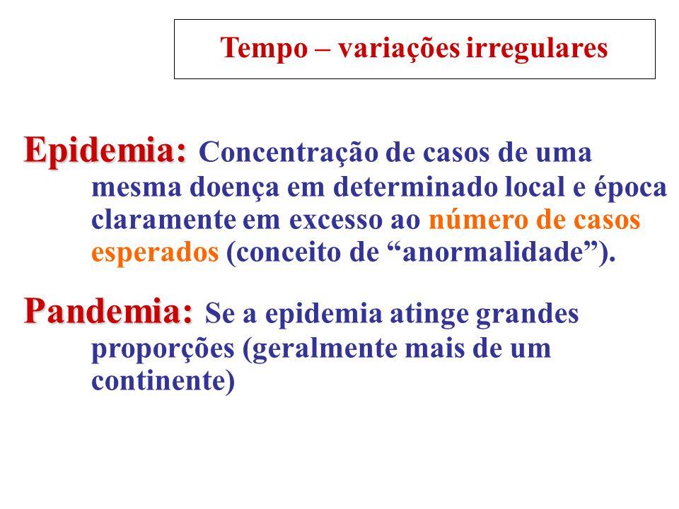 Tempo – variações irregulares Epidemia: Epidemia: Concentração de casos de uma mesma doença em determinado local e época claramente em excesso ao núme