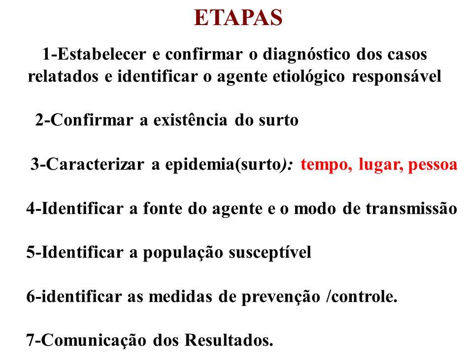 1-Estabelecer e confirmar o diagnóstico dos casos relatados e identificar o agente etiológico responsável 2-Confirmar a existência do surto 3-Caracter