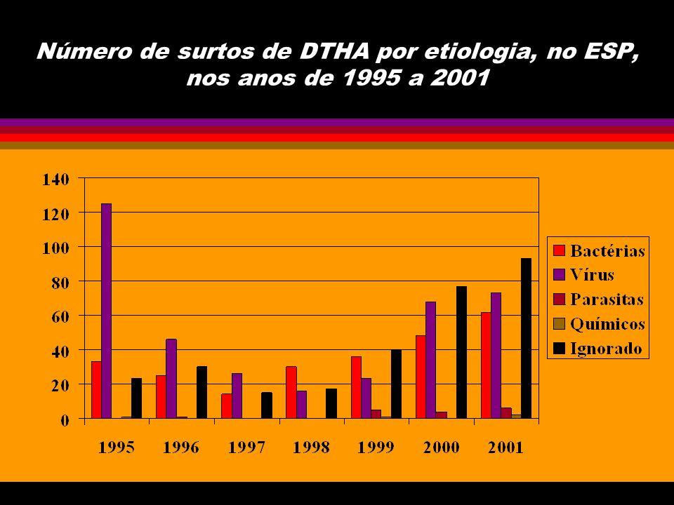 Distribuição dos surtos de DTA por etiologia, no ESP - 1995