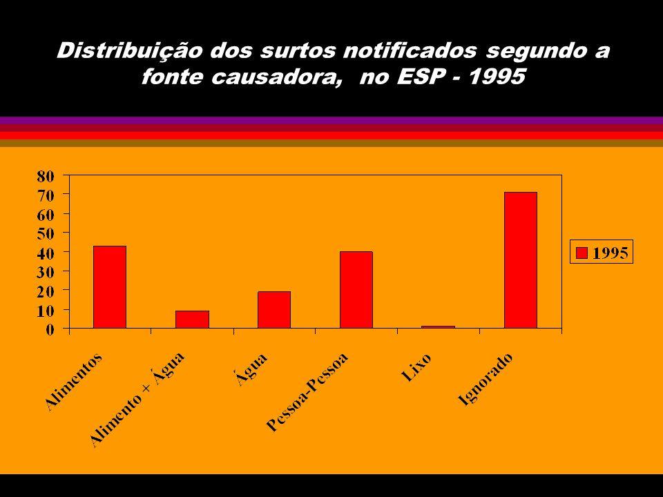 Distribuição dos surtos notificados como a fonte causadora Água por agente etiológico, no ESP - 1995