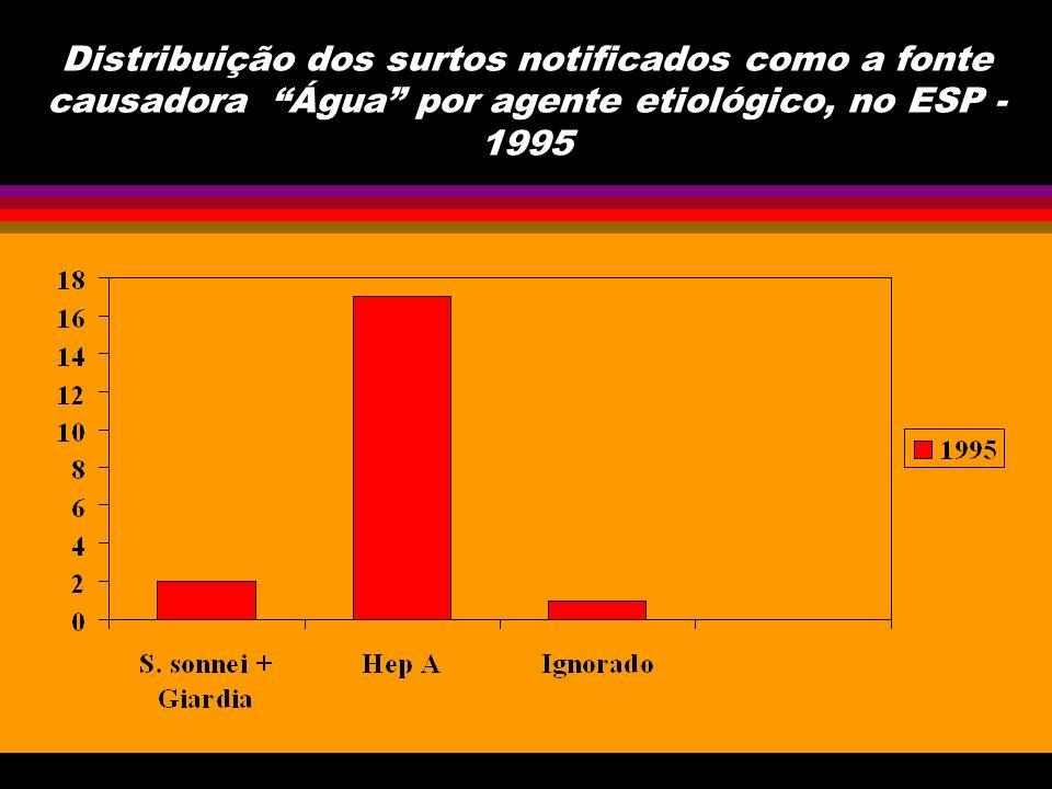 Distribuição dos surtos notificados como a fonte causadora água + alimentos por agente etiológico, no ESP - 1995