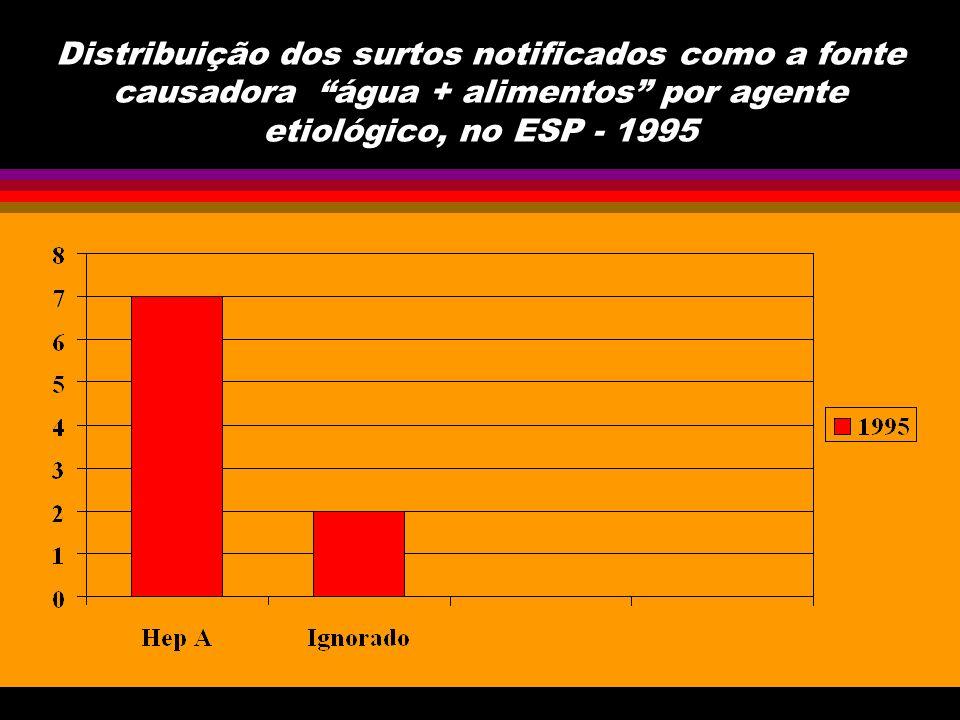 Distribuição dos surtos de DTA por etiologia, no ESP - 2000