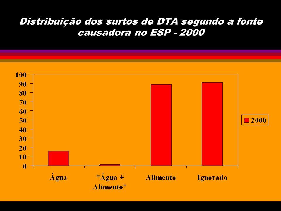 Distribuição dos surtos notificados como a fonte causadora Água por agente etiológico, no ESP - 2000