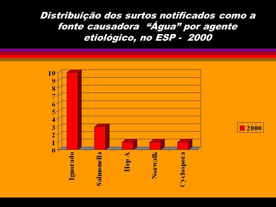 Distribuição dos surtos notificados como a fonte causadora Água + Alimento por agente etiológico, no ESP - 2000