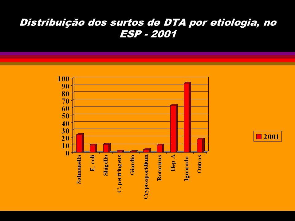 Distribuição dos surtos de DTA segundo a fonte causadora no ESP - 2001