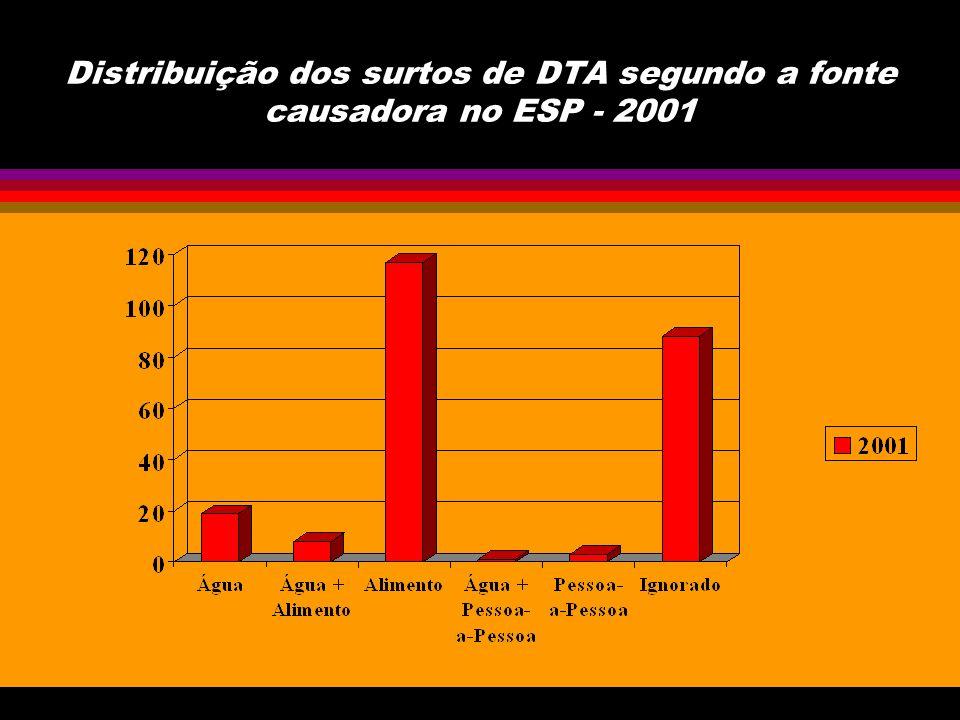 Distribuição dos surtos notificados como a fonte causadora Água por agente etiológico, no ESP - 2001