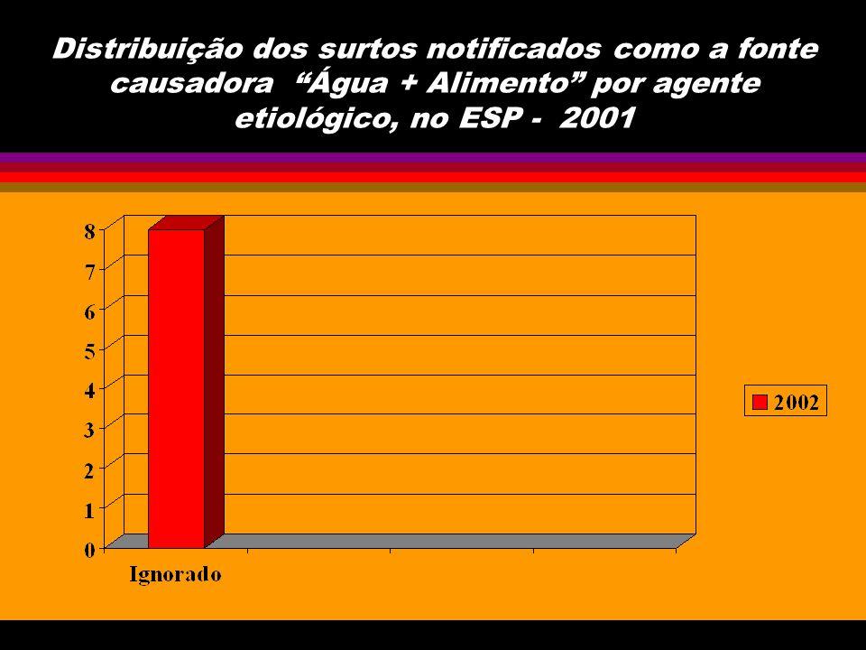 Distribuição dos surtos notificados como a fonte causadora Água + Pessoa-a-pessoa por agente etiológico, no ESP - 2001