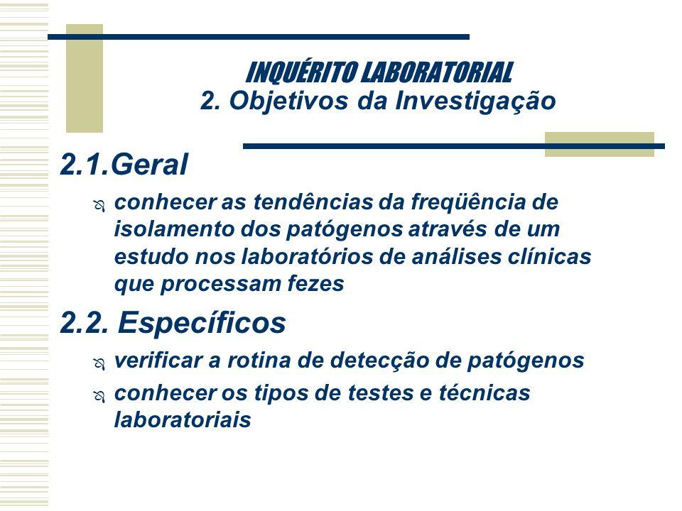 INQUÉRITO LABORATORIAL 1. Introdução e Justificativa qO ESTUDO DE REFERÊNCIA è Estudo do CDC, de 1997, onde foram pesquisados 230 laboratórios: ñ 100%