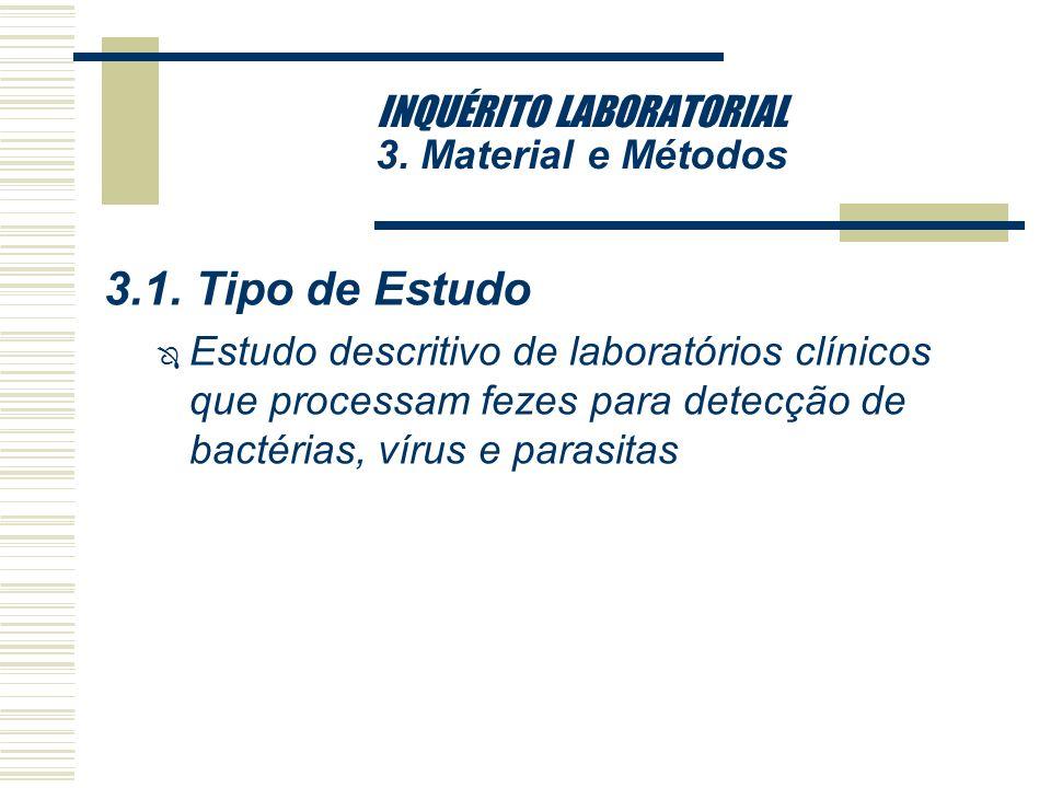 INQUÉRITO LABORATORIAL 2. Objetivos da Investigação 2.1.Geral Ô conhecer as tendências da freqüência de isolamento dos patógenos através de um estudo