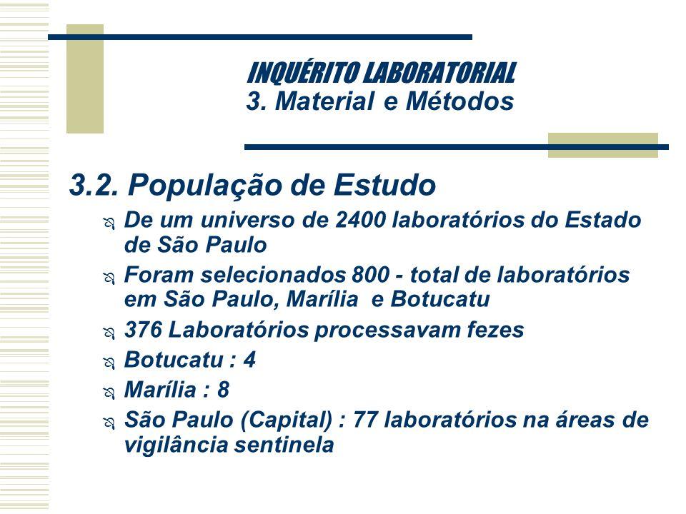 INQUÉRITO LABORATORIAL 3. Material e Métodos 3.1. Tipo de Estudo Ô Estudo descritivo de laboratórios clínicos que processam fezes para detecção de bac